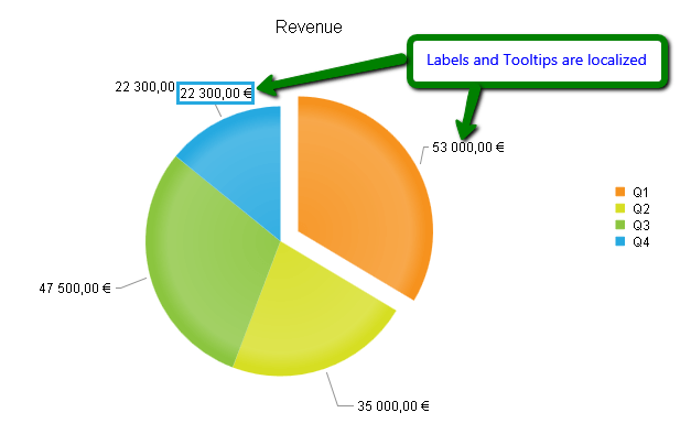 Localization Radhtmlchart For Asp Ajax Documentation Telerik