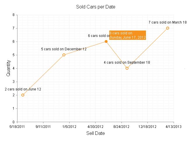 Format Dates | RadHtmlChart for ASP NET AJAX Documentation