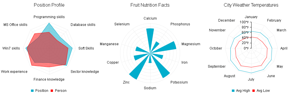 Radar Chart | RadHtmlChart for ASP NET AJAX Documentation