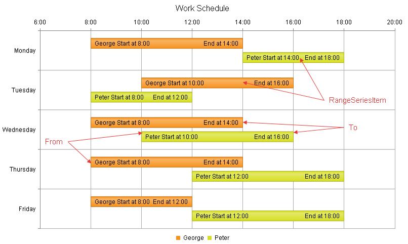 Range bar chart radhtmlchart for asp ajax documentation range bar chart ccuart Images