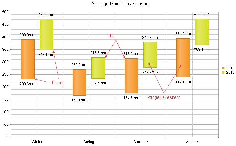 Range Column Chart
