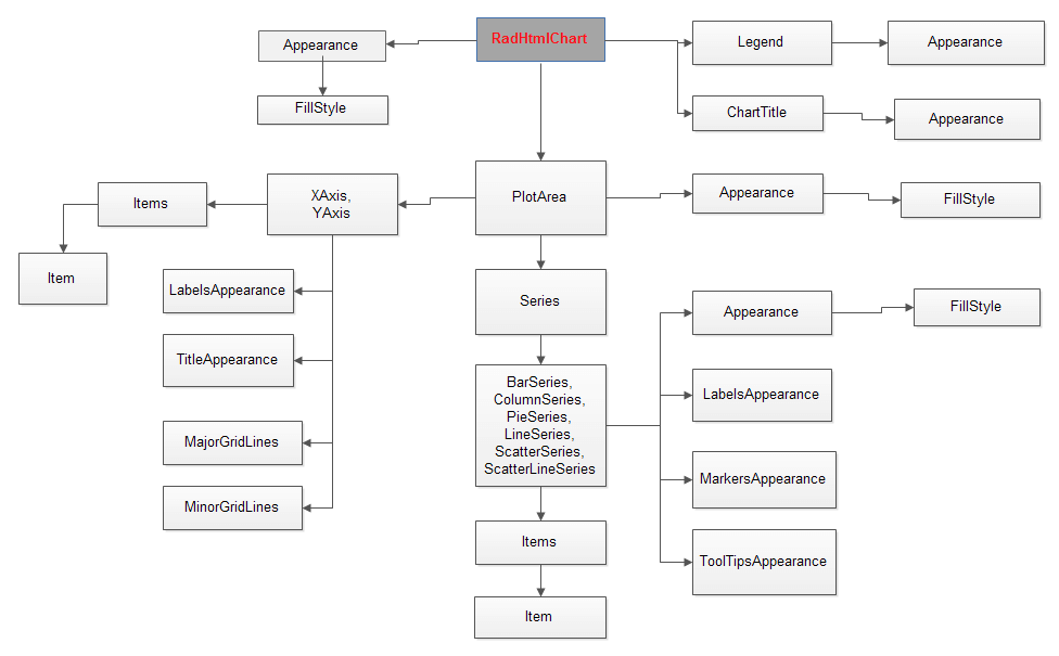 structure of compiler Structure of compiler  home  the compiler takes, a source program written in high level language as an input and converts it into a target assembly language the assembler then takes this assembly code as input and produces relocatable machine code as output.