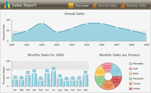 Data Binding to Many Chart Areas | UI for Silverlight ...