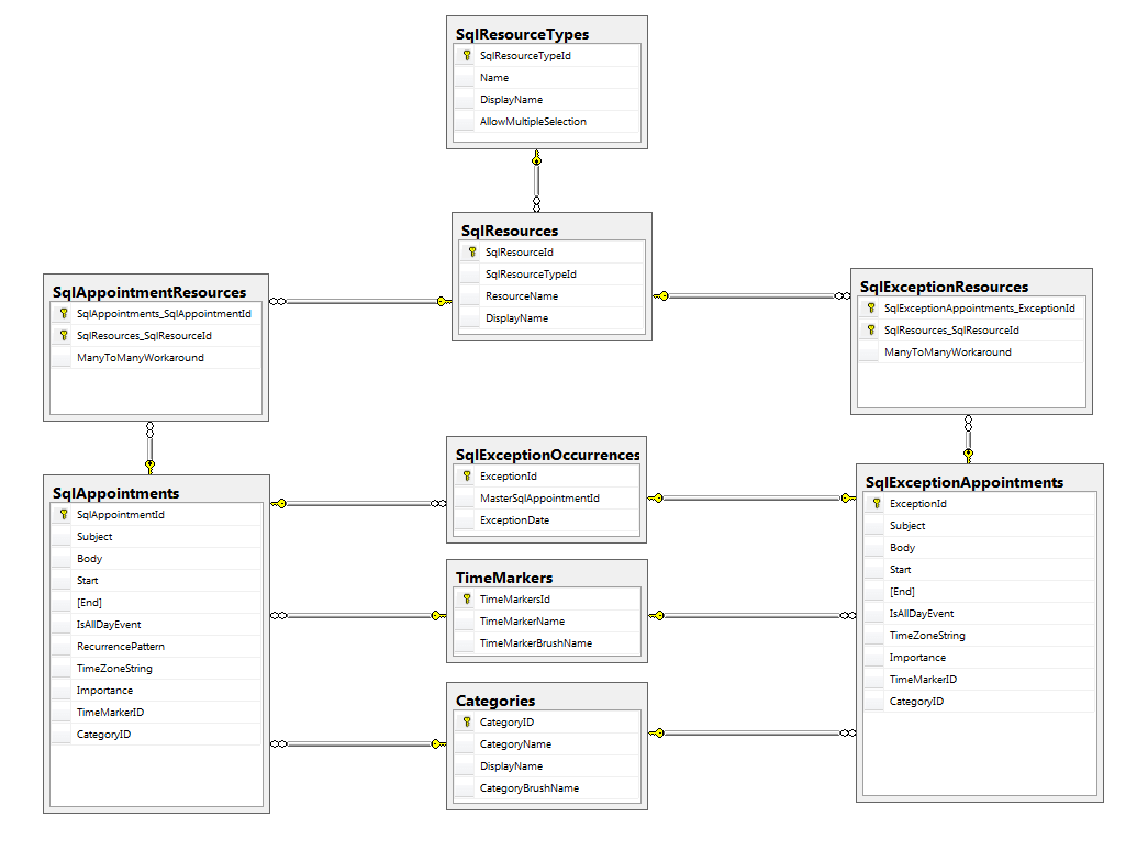 Table definitions and relationships radscheduleview populating with data schedule view data base diagram ccuart Image collections