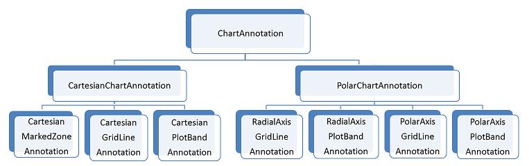 Annotations | UI for WinForms Documentation | Telerik UI for