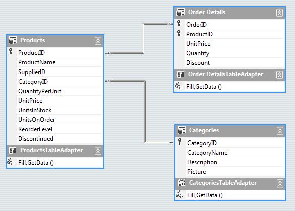 Devexpress Gridview Datasource Programmatically