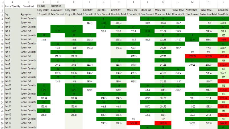 Export to Excel via ExcelML Format | RadPivotGrid | Telerik UI for
