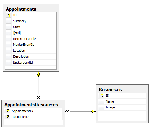 Sample database radscheduler scheduler data binding sample database 004 ccuart Gallery