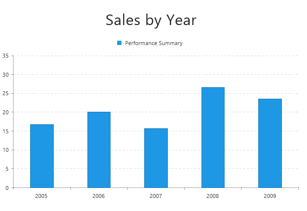 Display sales info using bar and column series ui for windows 8 simple sales column chart bar chart ccuart Images